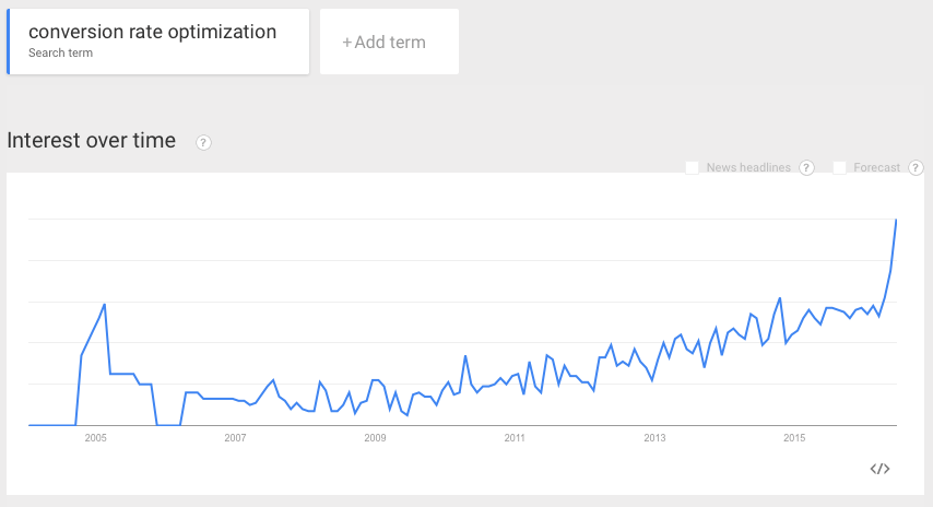 Increasing Trends CRO Conversion Rate Graph